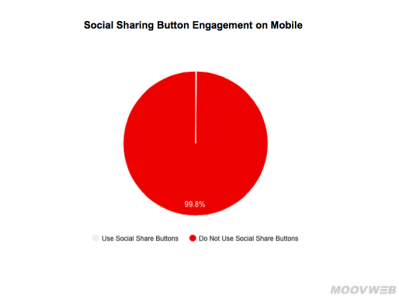 Engagement mobile