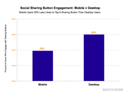 engagement mobile vs desktop