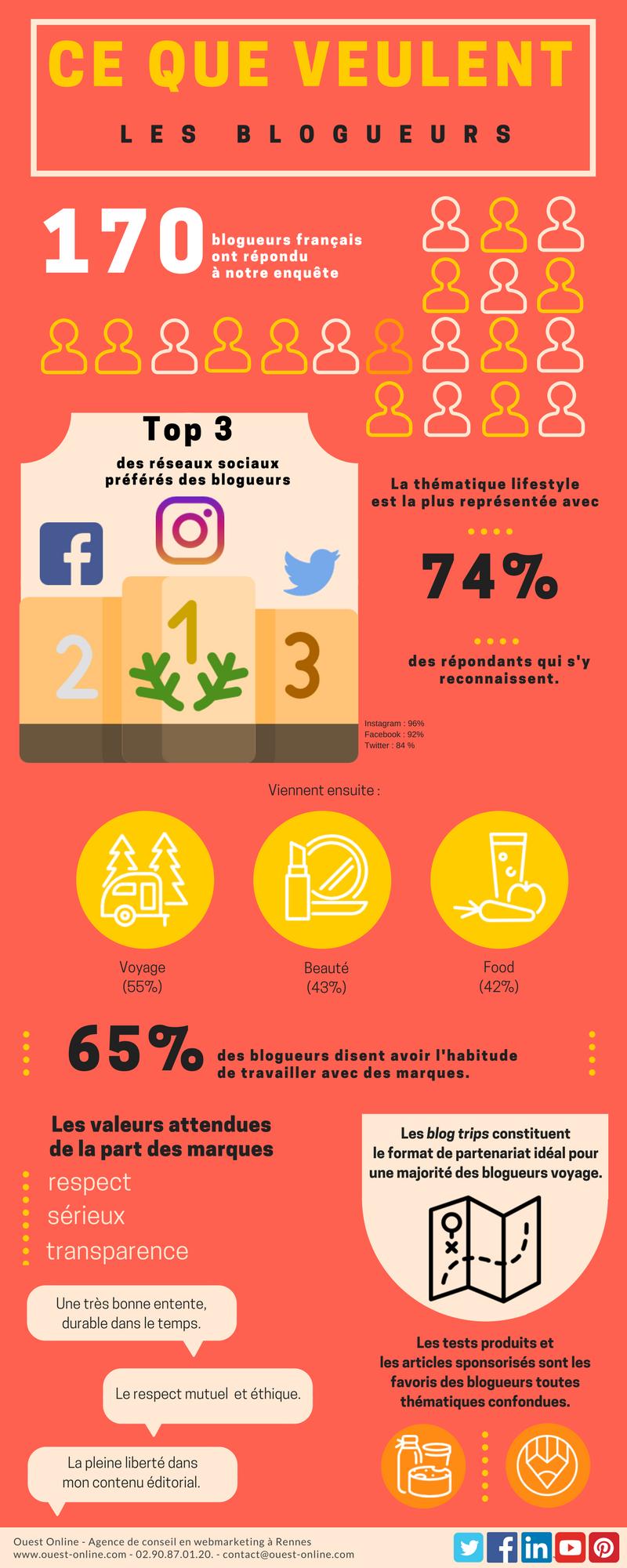 Infographie - Ce que veulent les blogueurs. Chiffres Etude Ouest Online Webmarketing - Influenceurs