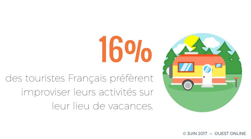 Usages numériques Français en vacances 2
