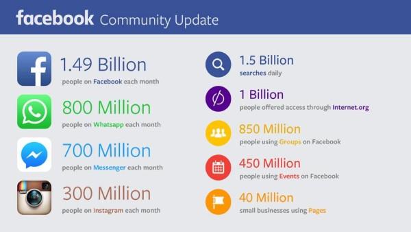 La Communauté Facebook 2015