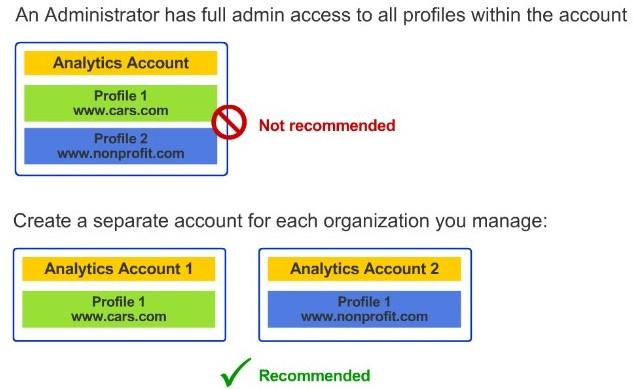 configuration d'un compte Google Analytics